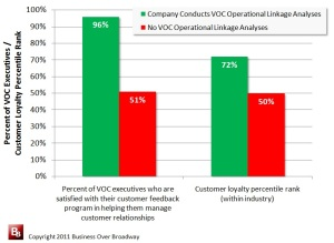 Voc operational linkage effect